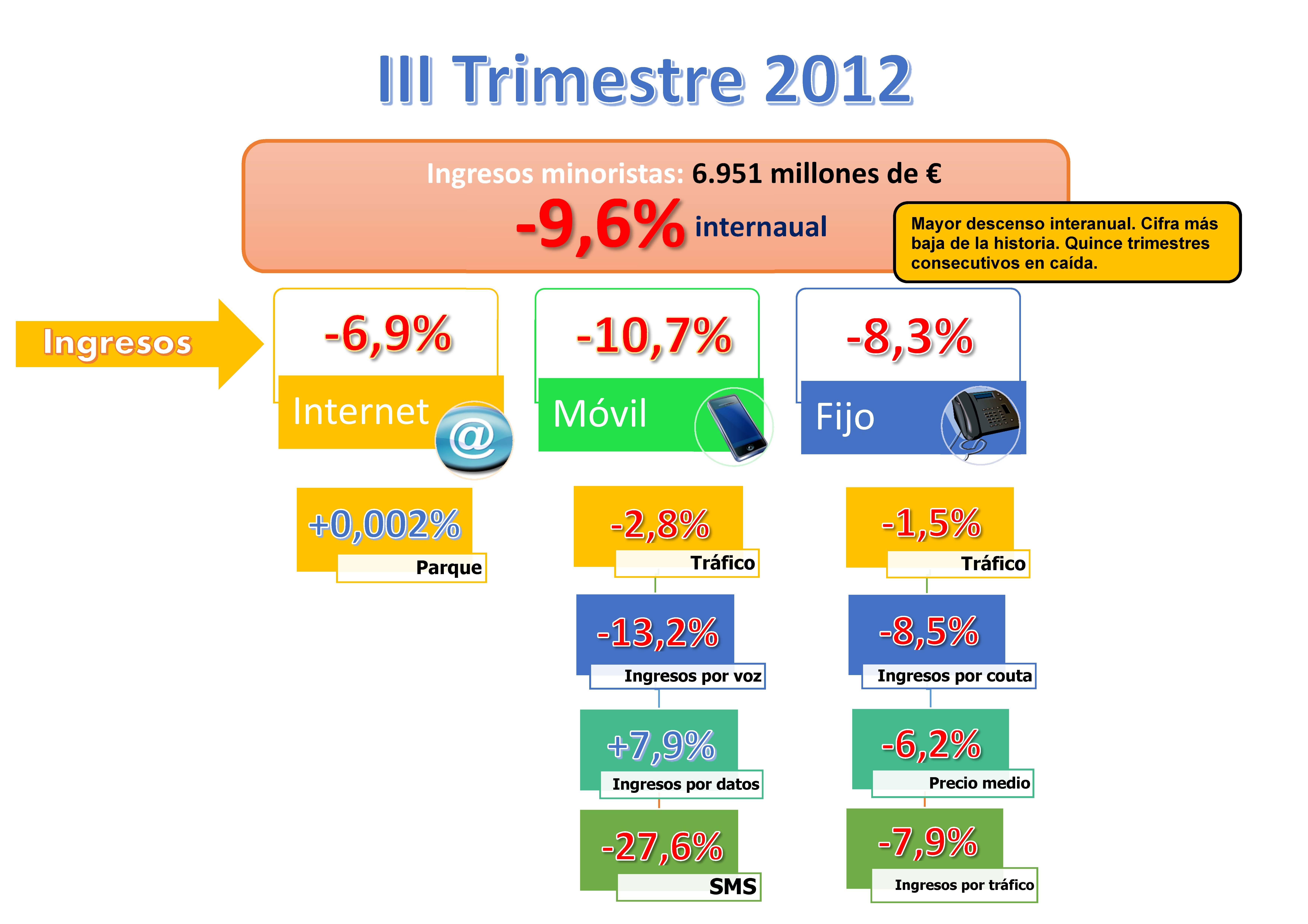 Infografia III Trimestre 2012